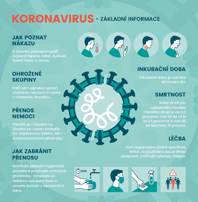 koronavirus prenos