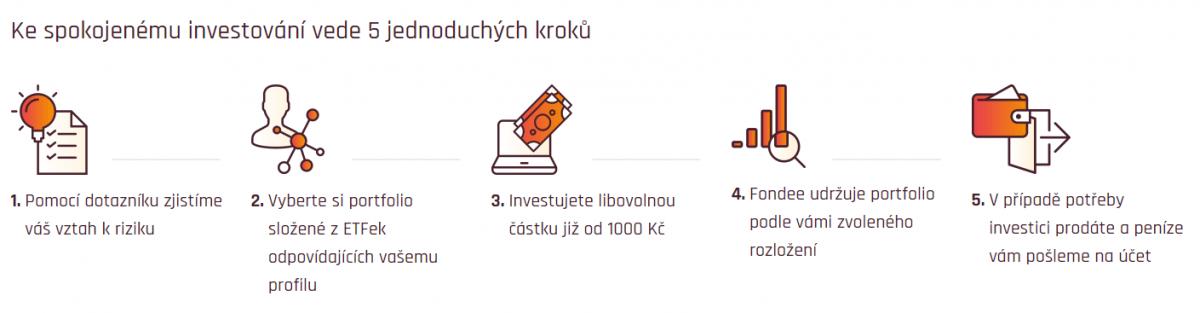 investice fondee
