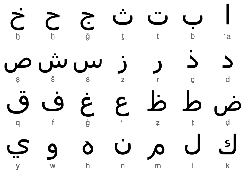 abska abeceda symboly